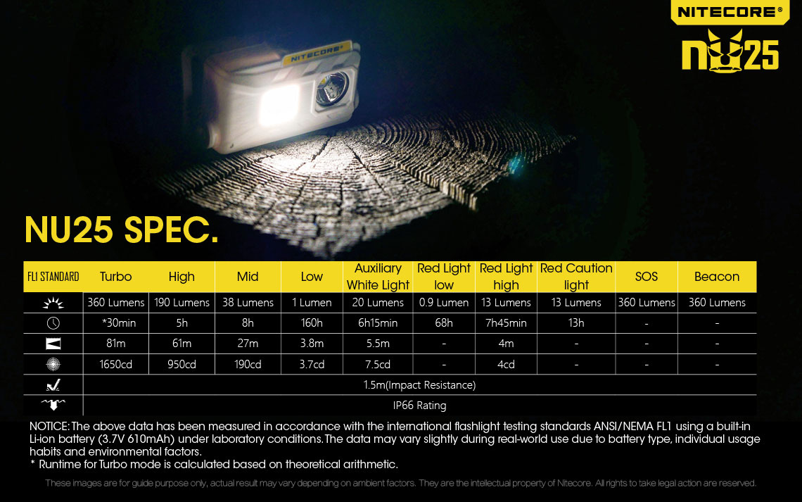 0.99 Ounce Lightweight Headlight Nitecore NU25 USB Rechargeable Headlamp 360 Lumen Triple Output High CRI